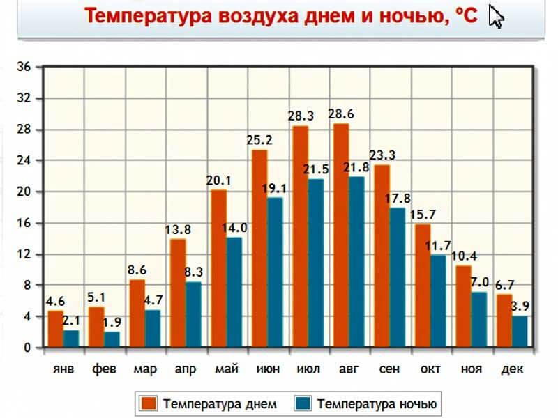 Температурный режим Орджоникидзе по месяцам