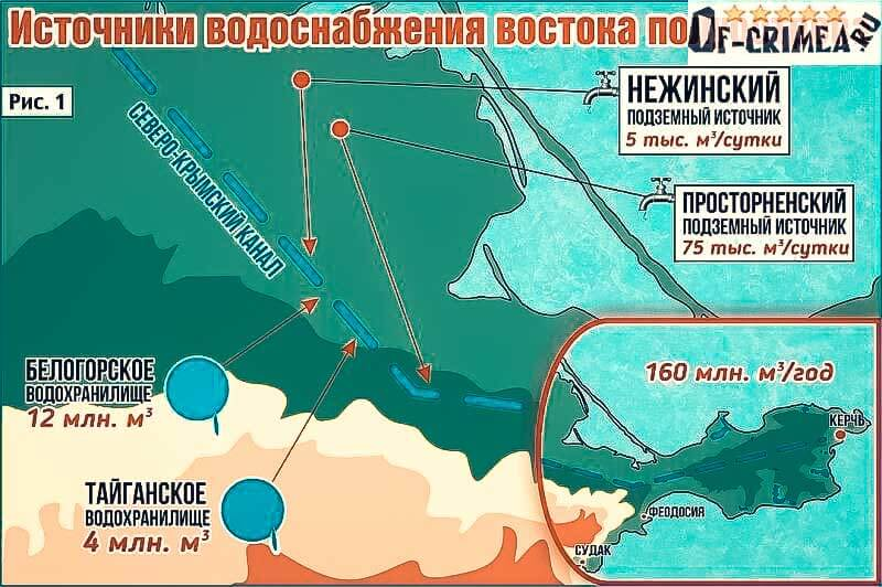 Карта схема Северо-Крымского канала